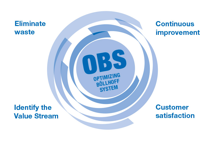 """Continuous improvement throughout the company - the """"Optimised Böllhoff System"""" (OBS)"""