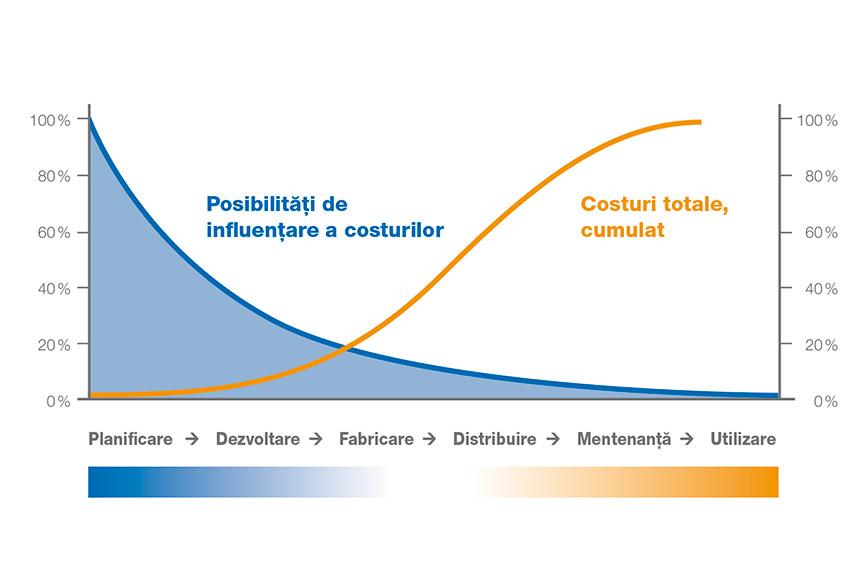Servicii de consultanţă privind aplicaţiile tehnice - optimizare gamă