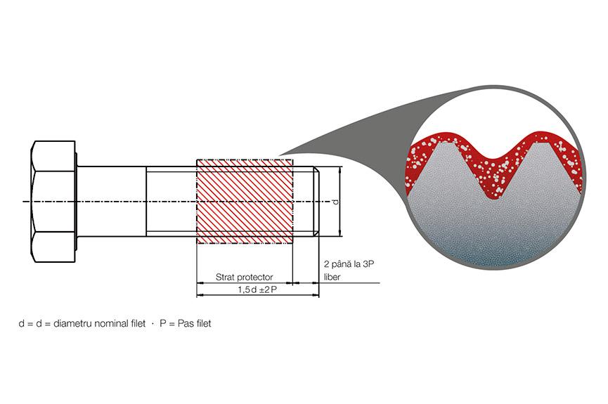 Poziţia elementului de blocare chimică a filetului, cu vedere detaliată a micro-capsulelor