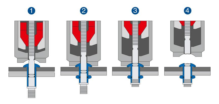 Remachadoras HUCK®: Proceso de colocación de remaches estructurales HUCK®