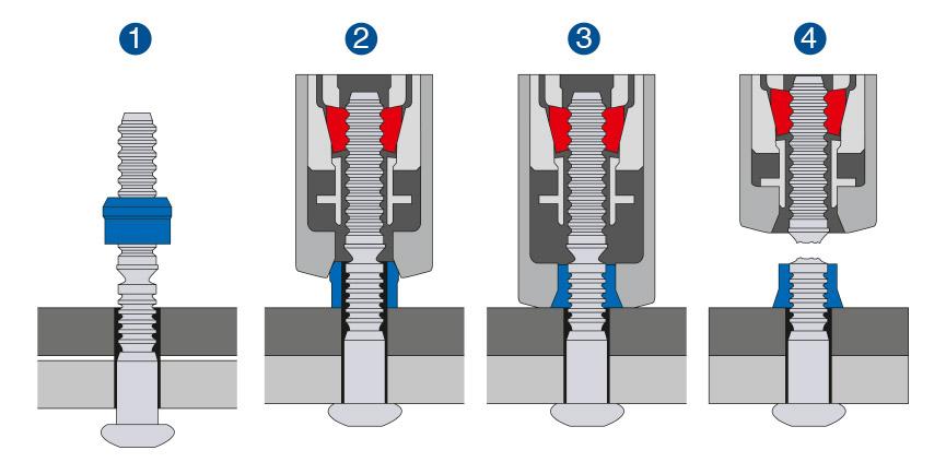 Remachadoras HUCK®: Proceso de colocación de remaches de collar HUCK®