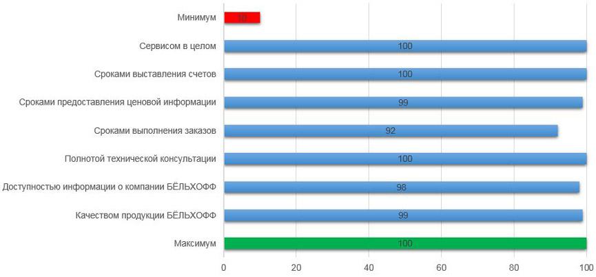 Удовлетворенность клиентов компании БЁЛЬХОФФ Росссия – От 10 до 100 баллов (*Минимальное количество баллов, которое мог набрать каждый параметр – 10, максимальное – 100.)