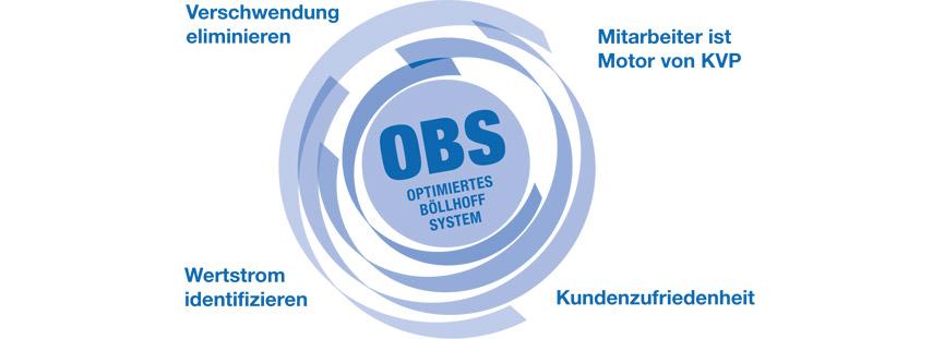 """Kontinuierliche Verbesserung im gesamten Unternehmen - das """"Optimierte Böllhoff System"""" (OBS)"""
