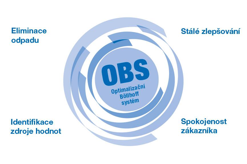 """Nepřetržité zlepšování vcelém podniku – """"Optimierte Böllhoff System"""" (OBS – optimalizovaný systém Böllhoff)"""