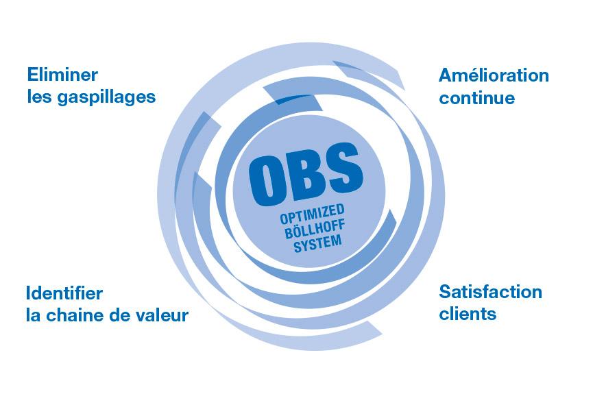 Amélioration continue dans toute l'entreprise – le «Böllhoff Optimised System» (OBS)