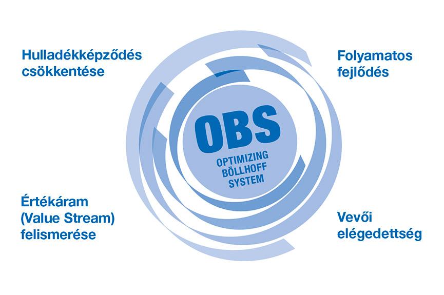 """Folyamatos tökéletesítés a vállalat egészében – ez az """"optimalizált Böllhoff-rendszer"""" (német betűszóval OBS)"""