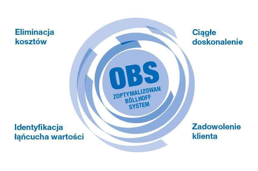 """Ciągłe doskonalenie w ramach całego przedsiębiorstwa — """"Optimised Böllhoff System"""" (OBS)"""