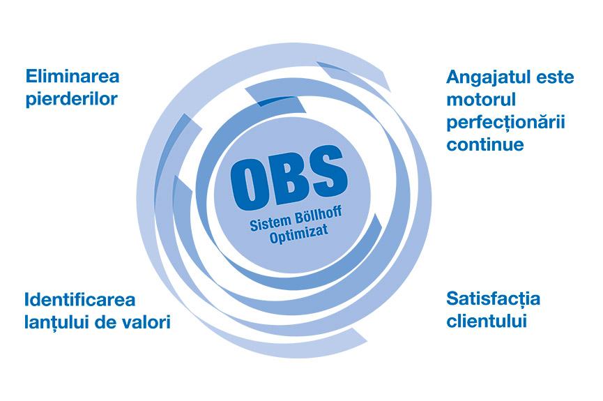 """Îmbunătăţiri continue la nivelul întregii societăţi - """" Sistemul Optimizat Böllhoff """" (OBS)"""