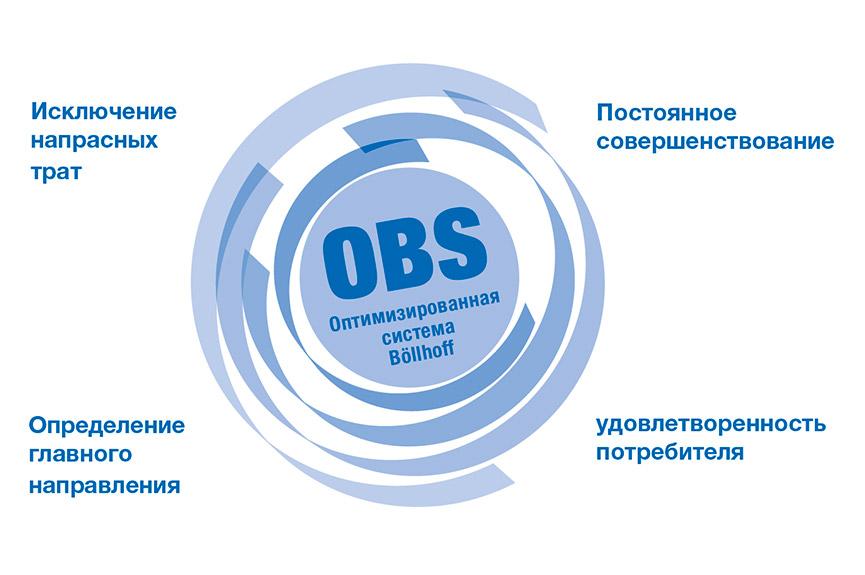 """Непрерывное совершенствование всей компании - """"оптимизированная системаöllhoffrdquo; (OBS)"""