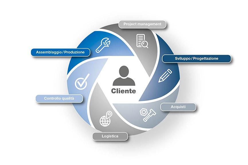 L'utilità per il cliente è al centro di tutto