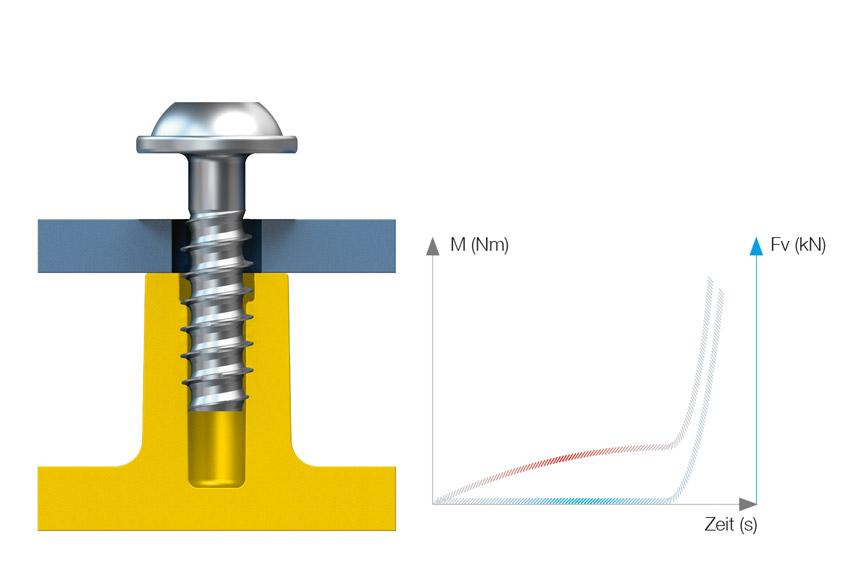 Die geschlossene Tubusgeometrie der EJOT DLTA PT<sup>®</sup> sichert ein kontinuierlich ansteigendes Drehmoment.
