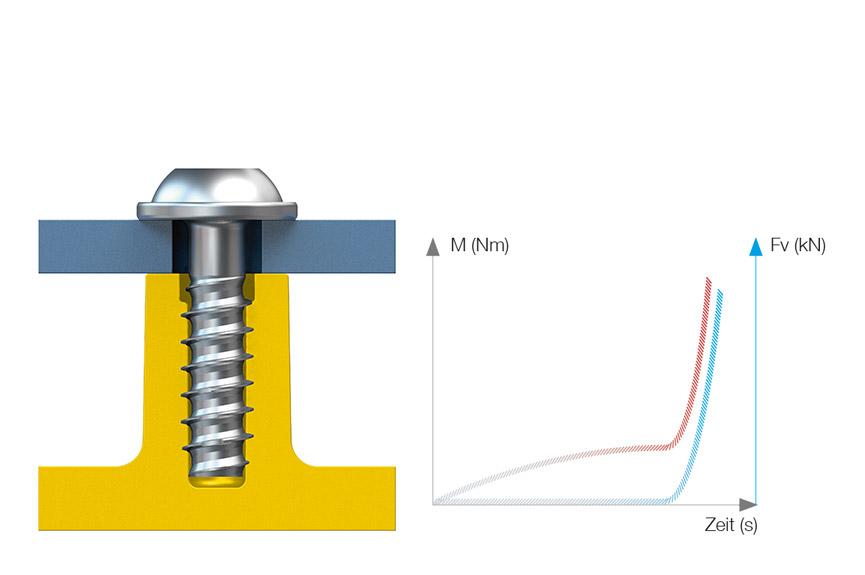 Wird die Kopfauflage der EJOT DELTA PT<sup>®</sup> erreicht, steigt die Vorspannkraft exponentiell bis zur empfohlenen automatischen Abschaltung.