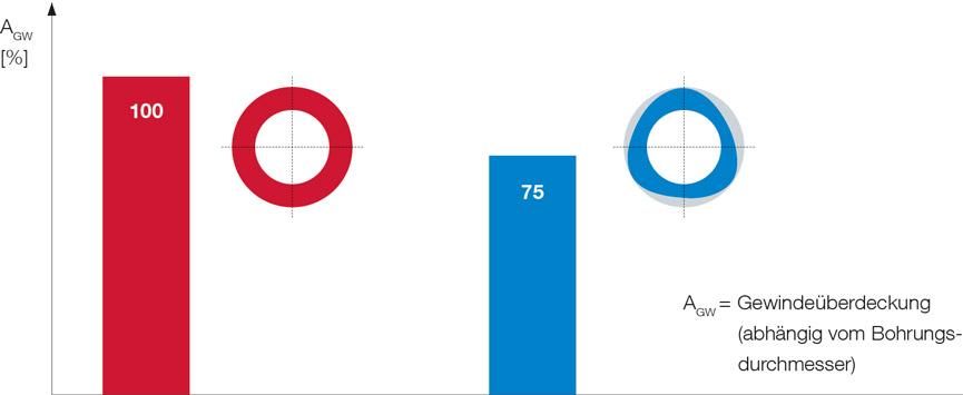 Belastbarkeit der Schraubverbindung im Vergleich – EJOT ALtracs Plus (links) und nicht kreisrunde Schrauben (rechts)