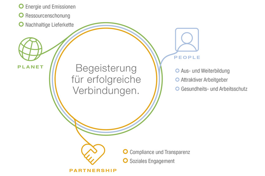 Planet, People und Partnership