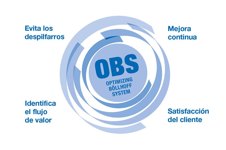 """Mejora continua en toda la empresa: el """"sistema optimizado de Böllhoff"""" (OBS)"""