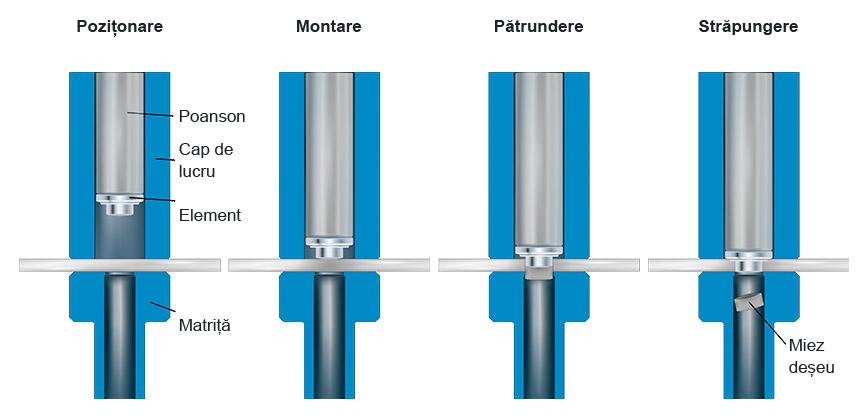 WELTAC® Sudură electrică în puncte nituite - un proces în 2 etape – Etapa 1.: Nituire prin ștanțare