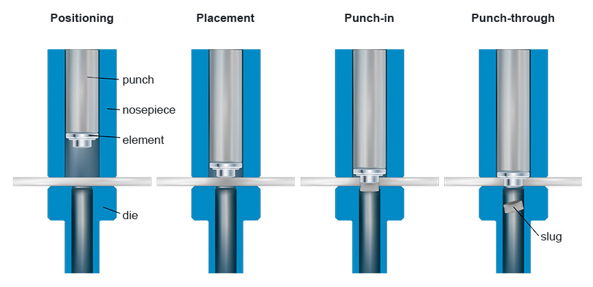 WELTAC® resistance element welding in the 2-step process – 1. Process stage: punching-in the element
