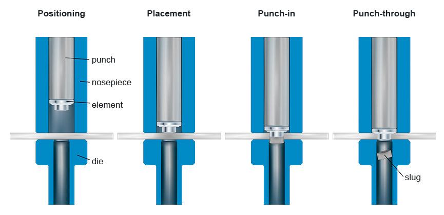 Soldadura de elementos por resistencia WELTAC® en un proceso de 2 pasos – Fase 1 del proceso: perforación y colocación del elemento