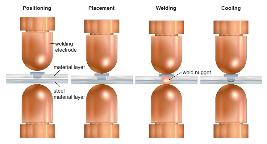 WELTAC<sup>®</sup> resistance element welding in the 2-step process – 2. Process stage: welding