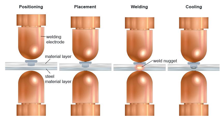 Soldadura con elementos de resistencia WELTAC<sup>®</sup> en un proceso en 2 pasos – Fase 2 del proceso: soldadura