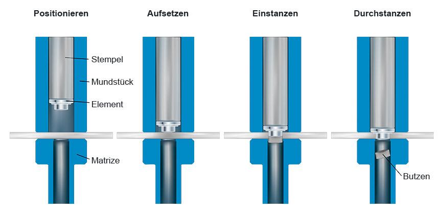 WELTAC® Widerstandselementschweisen im 2-Stufen-Prozess – 1. Prozessstufe: Einstanzen des Elementes