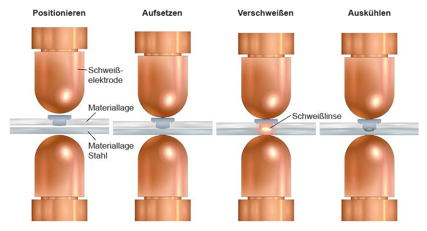 WELTAC® Widerstandselementschweisen im 2-Stufen-Prozess – 2. Prozessstufe: Schweißen