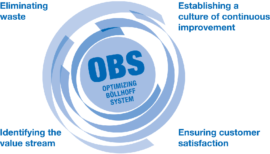 "Continuous improvement throughout the company - the ""Optimized Böllhoff System"" (OBS)"